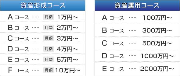 ●資産形成コース<br /> Aコース・・・月額 1万円~<br /> Bコース・・・月額 2万円~<br /> Cコース・・・月額 3万円~<br /> Dコース・・・月額 4万円~<br /> Eコース・・・月額 5万円~<br /> Fコース・・・月額10万円~<br /> ●資産運用コース<br /> Aコース・・・ 100万円~<br /> Bコース・・・ 300万円~<br /> Cコース・・・ 500万円~<br /> Dコース・・・1000万円~<br /> Eコース・・・2000万円~